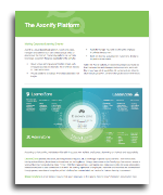 Axonify Platform Overview