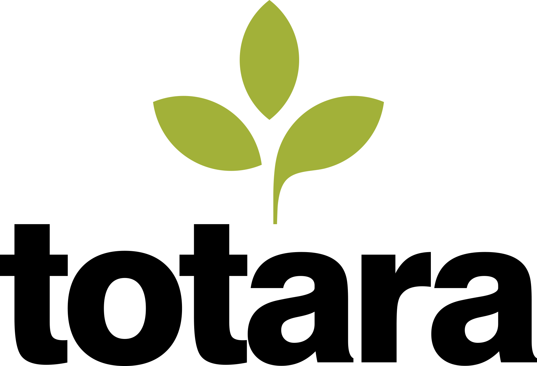 Totara Learning, Inc.