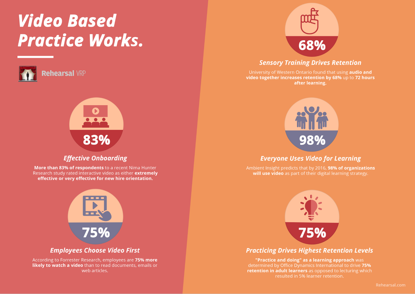 Video Based Practice Works Infographic