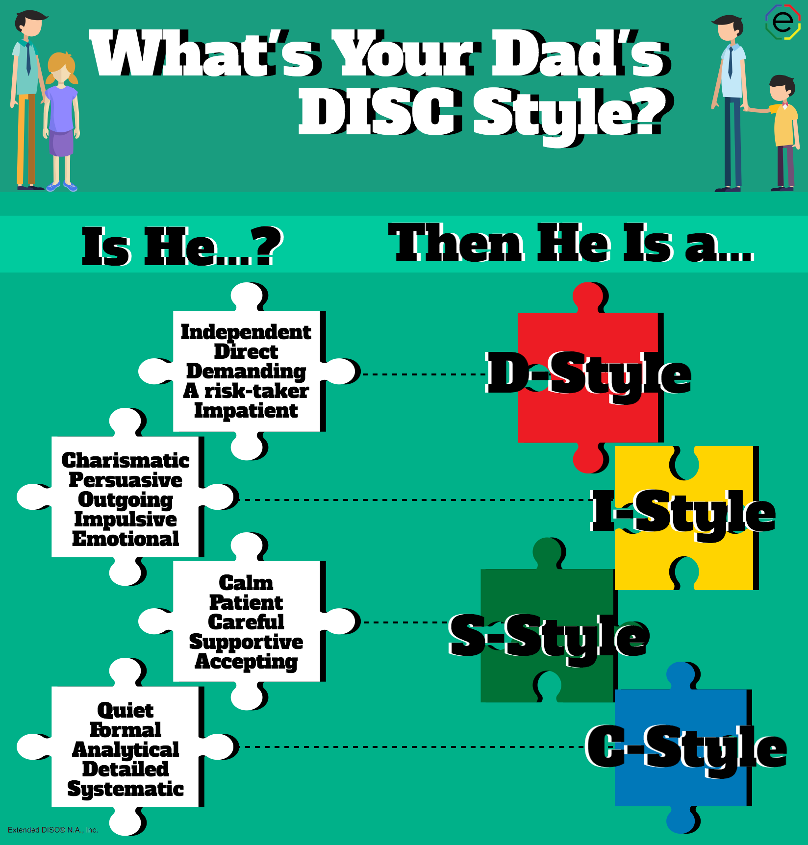 Your Father's DISC Personality Type