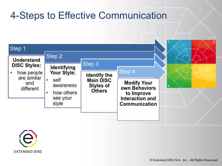 Effective Communication in 4 Steps