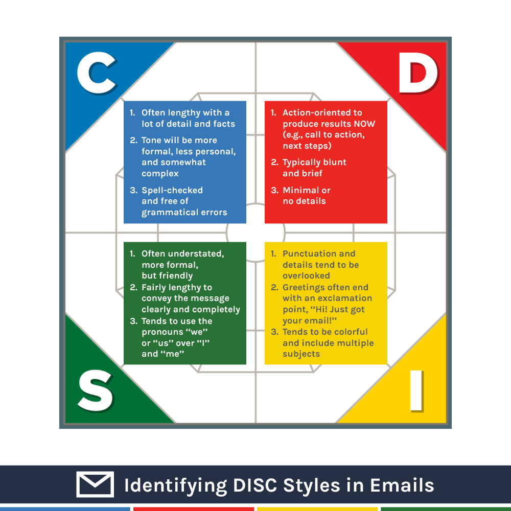 Identifying DISC Styles Virtually