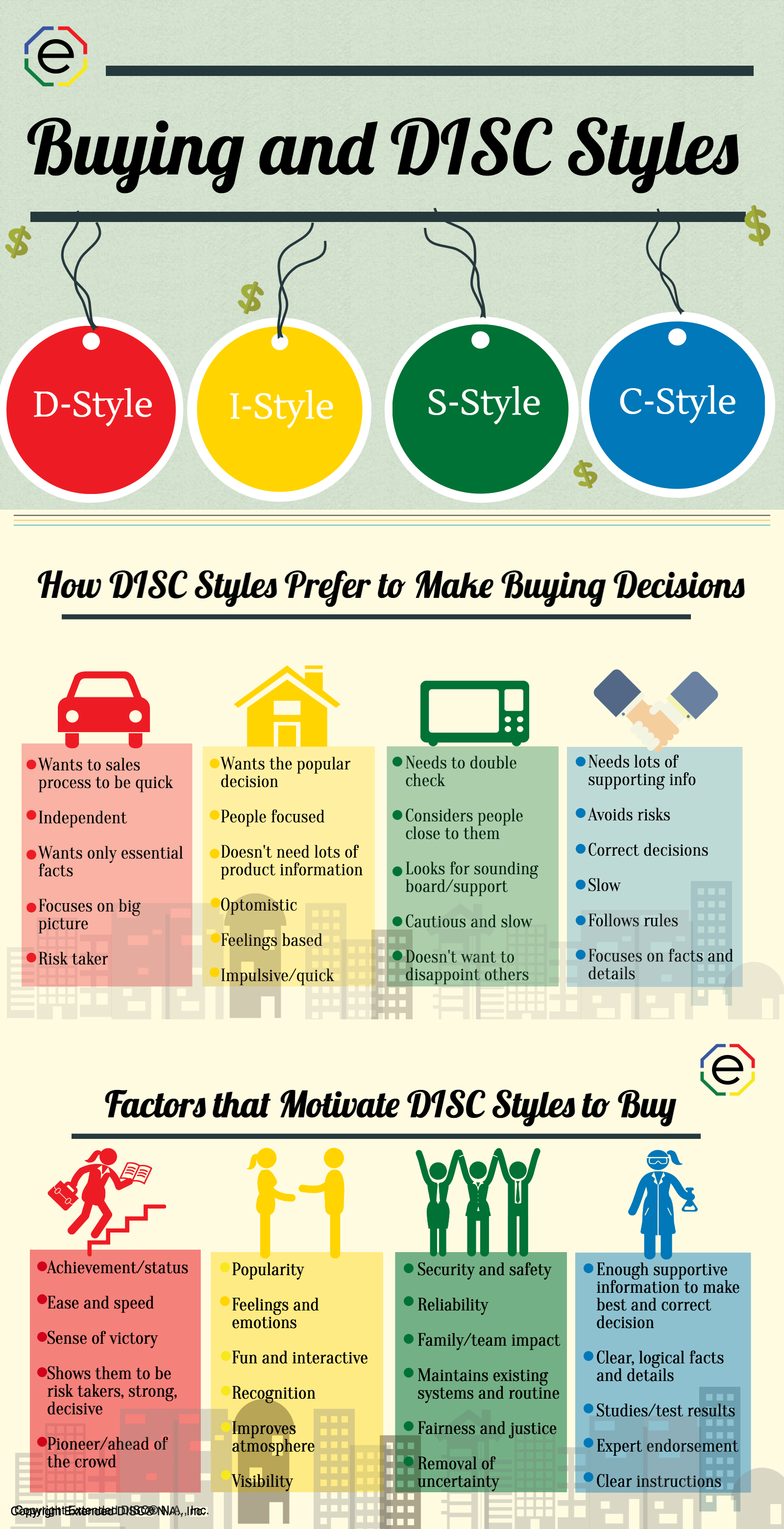 Buying and DISC Styles