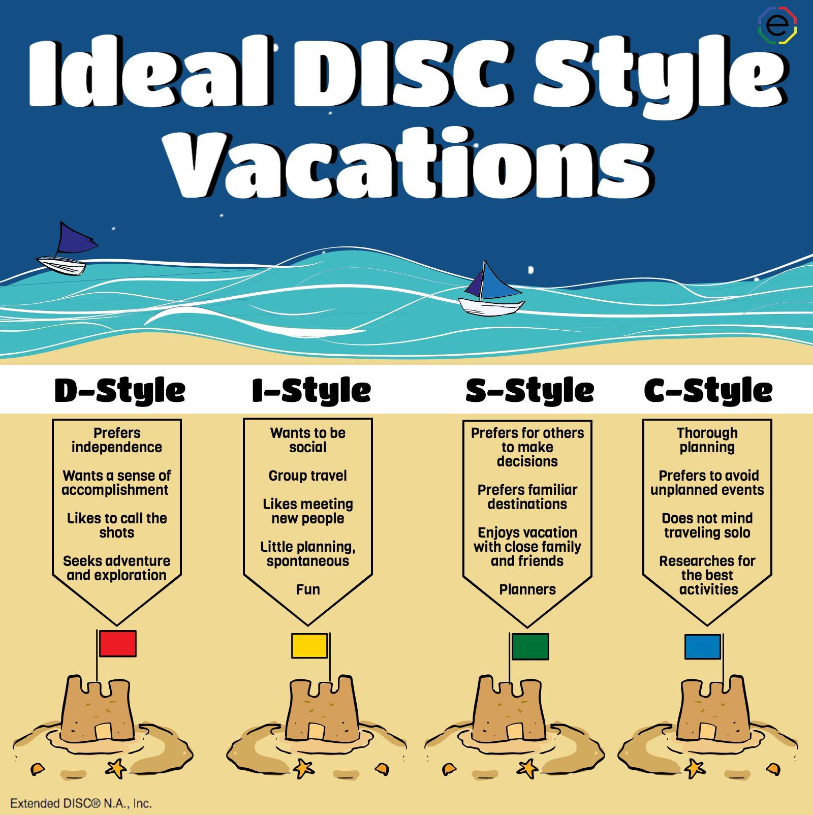 Ideal Vacations for the Four DISC Profiles