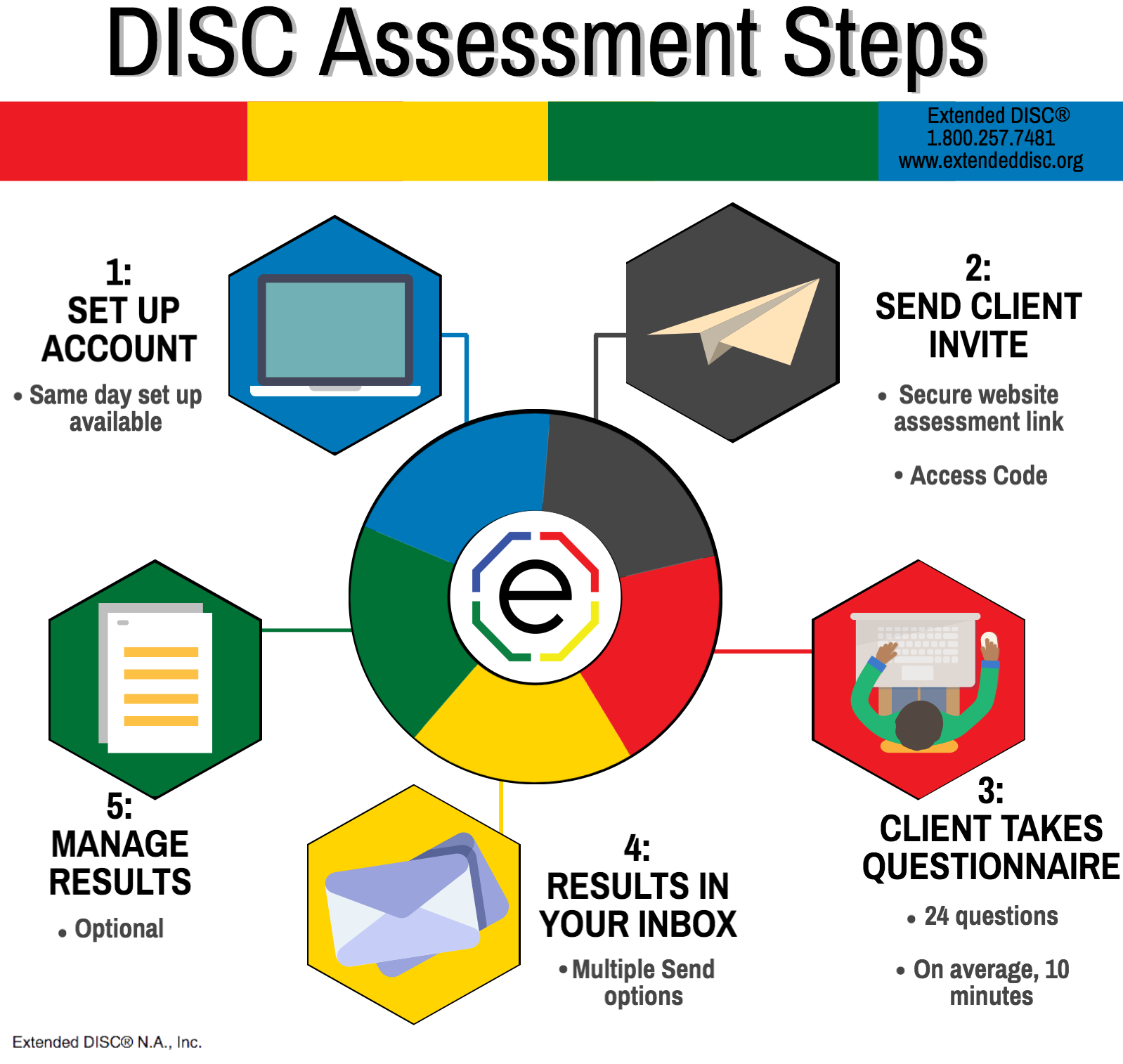 Process of using Extended DISC Assessments
