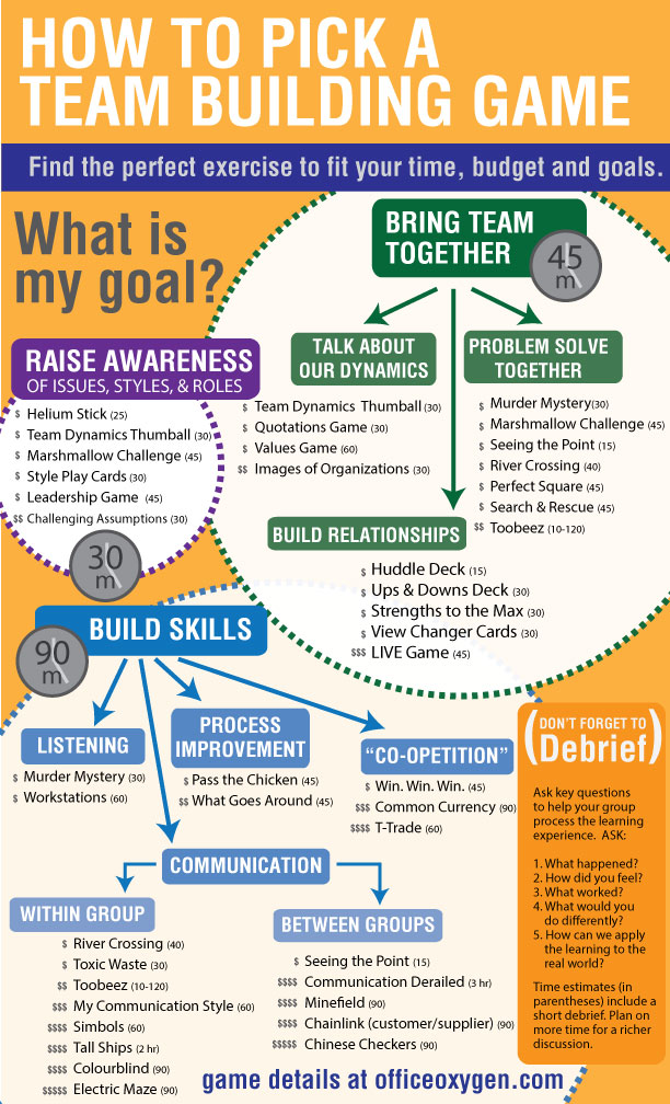 How to Pick a Teambuilding Game INFOGRAP...