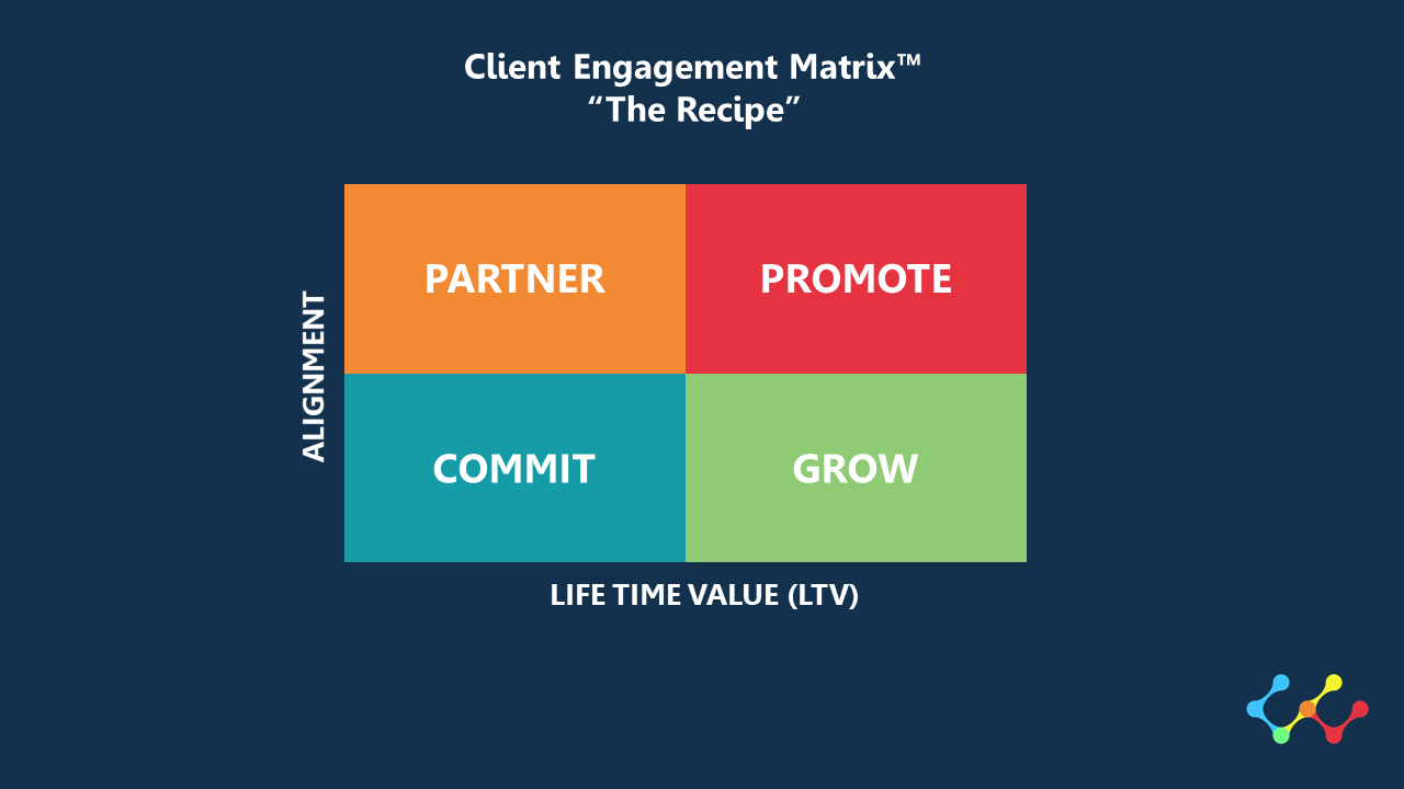 Consulting  - Agile Client Engagement